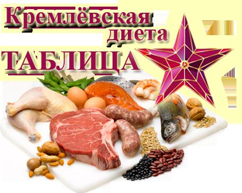 Очки Кремлевской диеты